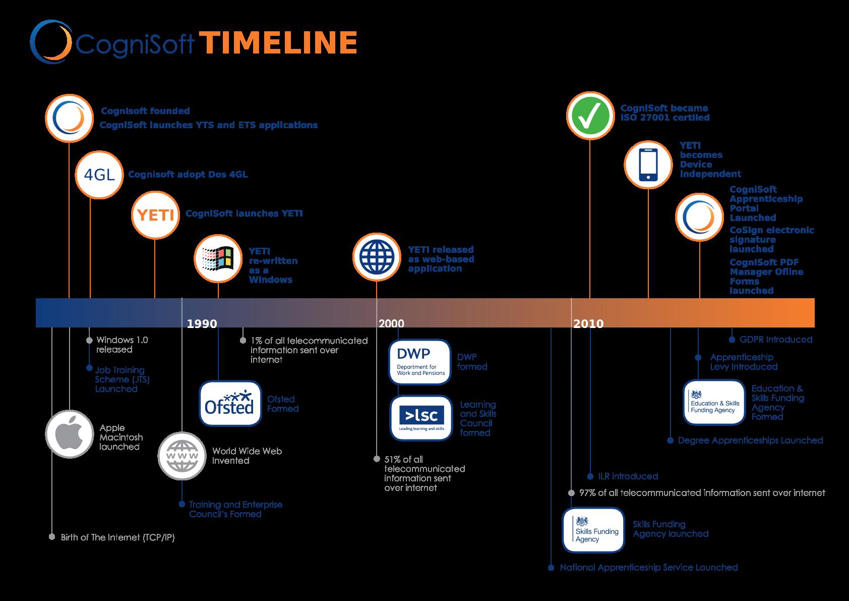 cognisoft's timeline