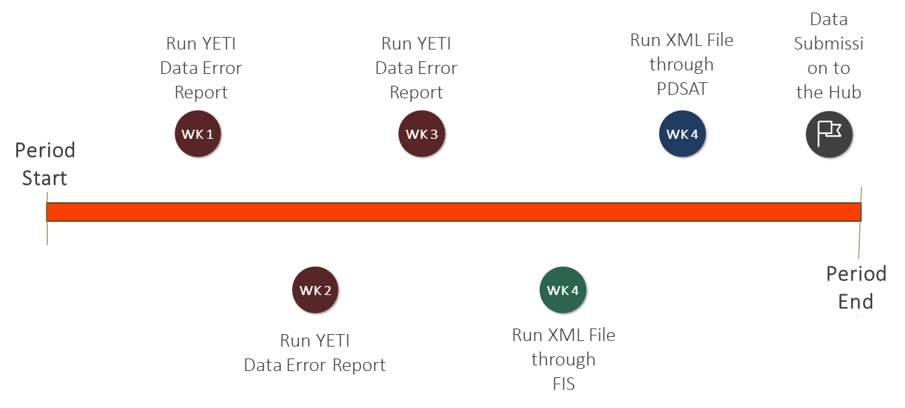 Yeti and SILR Data Validation